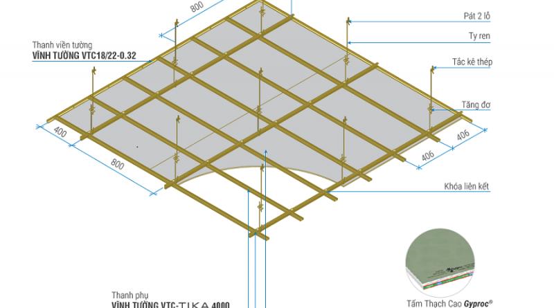 Giá tấm trần thạch cao chịu nước, Chống cháy Theo M2 2021 giá bao nhiêu tiền 1m2
